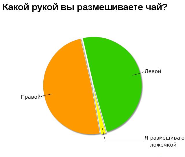 Веселые графики
