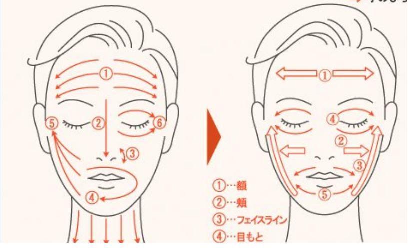 Как сделать самой массаж для лица