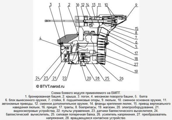 Терминатор - Боевая машина поддержки танков