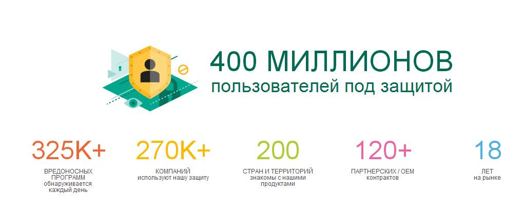 Касперский представил бета версию бесплатного антивируса Kaspersky 365