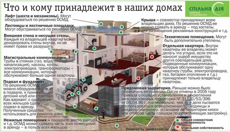 строительство на общедомовой территории