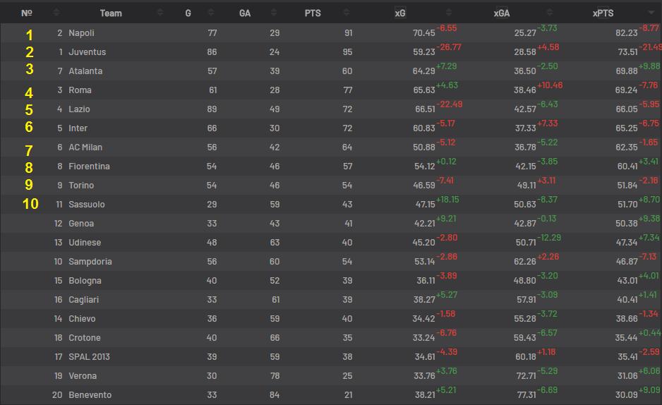 Турнирная таблица Серия А 17/18 на основе продвинутой  статистики xG или почему Юве уныл часть 3.