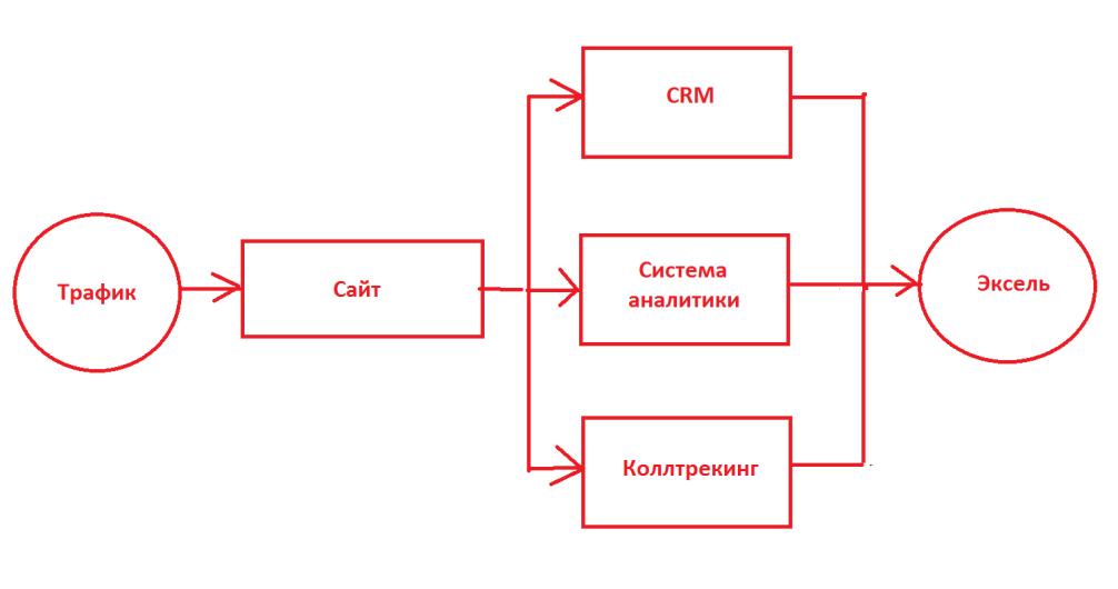 Сквозная аналитика схема