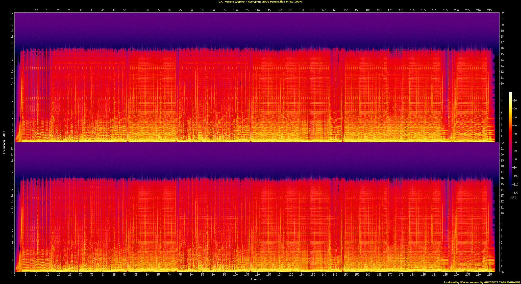 07. Русские Диджеи - Кустурица 2006 Ремикс.flac.Spectrogram.png
