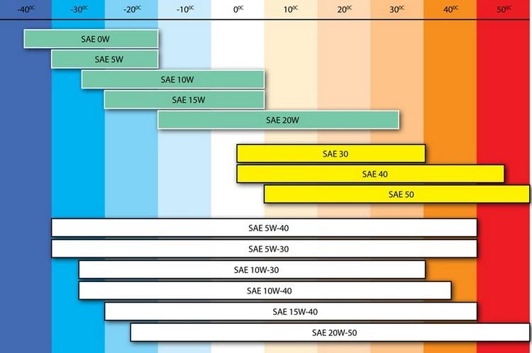 Схема SAE