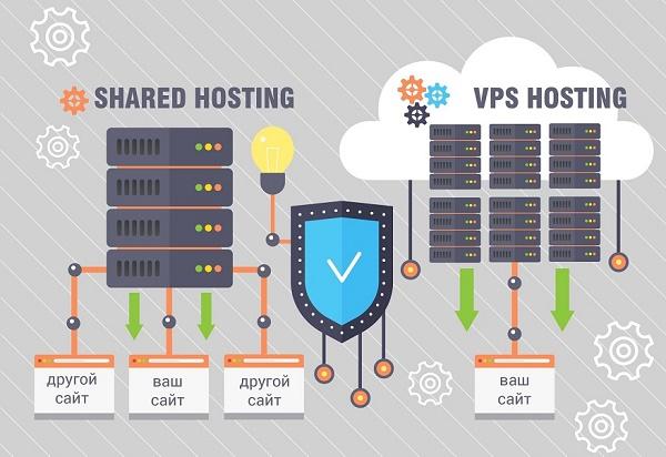 Аренда VPS-сервера для сайта или интернет-магазина
