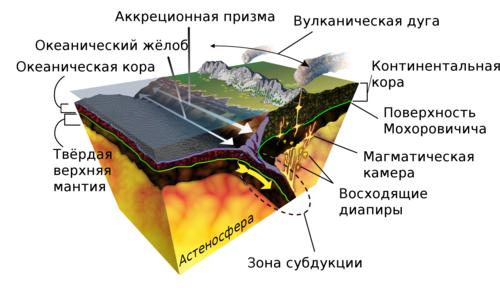 Как образуется вулкан